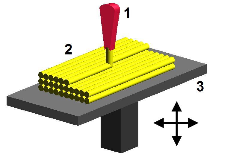 Технология струйной 3D печати