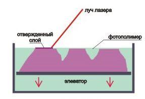 Лазерное формирование объекта