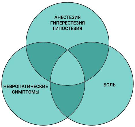Частота возникновения боли, анестезии и парестезии